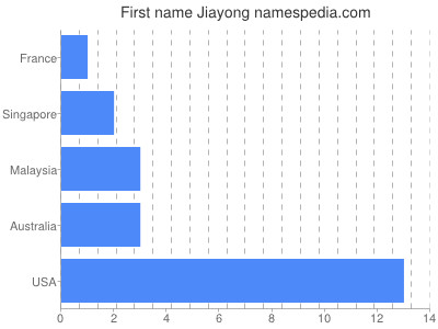 Given name Jiayong