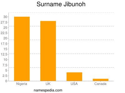 Surname Jibunoh