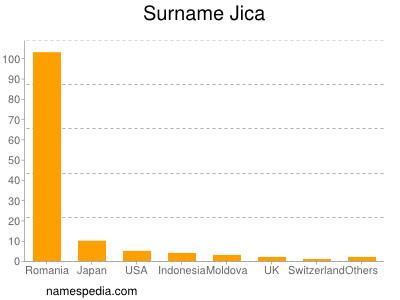 Surname Jica
