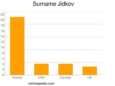 Surname Jidkov