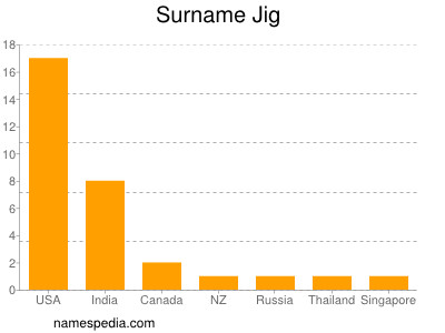Surname Jig