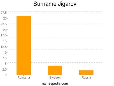 Surname Jigarov
