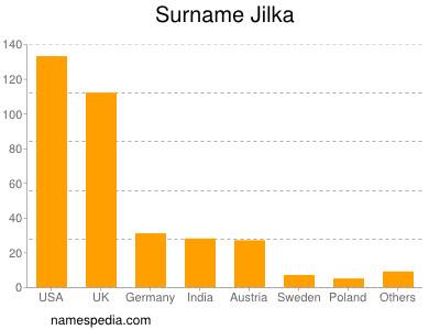 Surname Jilka