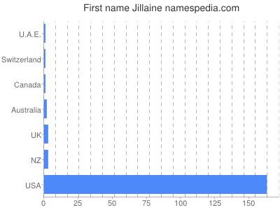 Given name Jillaine