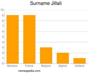 Surname Jillali