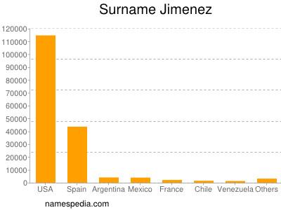 Surname Jimenez