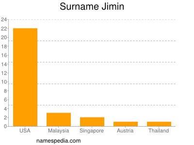 Surname Jimin