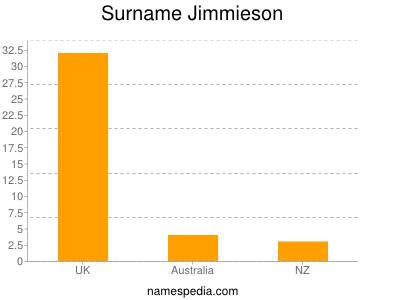 Surname Jimmieson