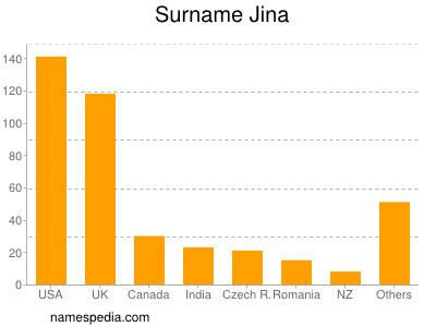 Surname Jina