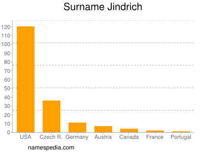 Surname Jindrich