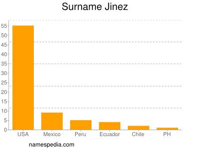 Surname Jinez