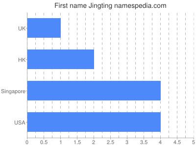 Given name Jingting