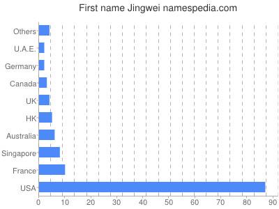 Given name Jingwei