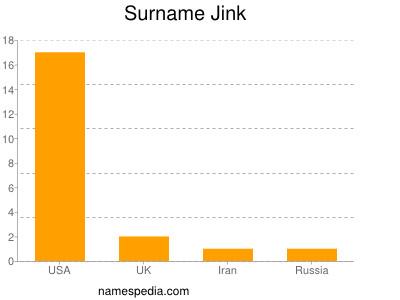Surname Jink