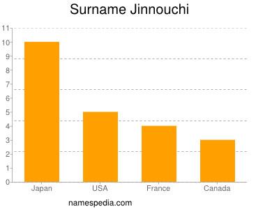 Surname Jinnouchi