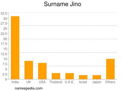 Surname Jino