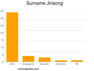 Surname Jinsong