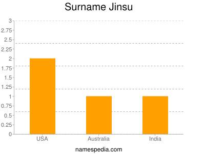 Surname Jinsu