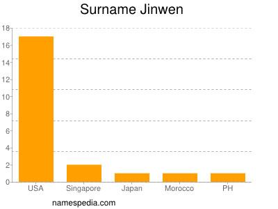 Surname Jinwen