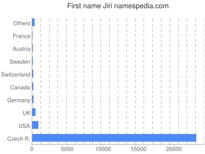 Given name Jiri