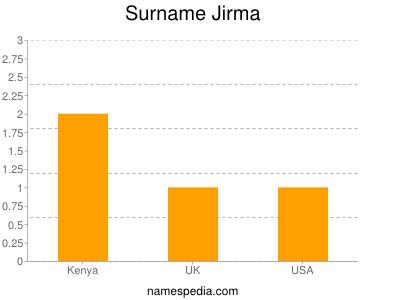 Surname Jirma