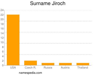 Surname Jiroch