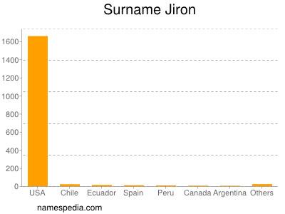 Surname Jiron