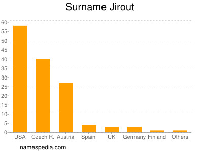 Surname Jirout