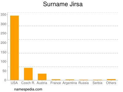 Surname Jirsa
