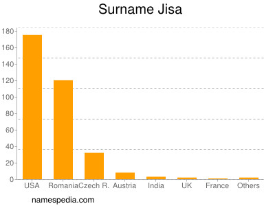 Surname Jisa