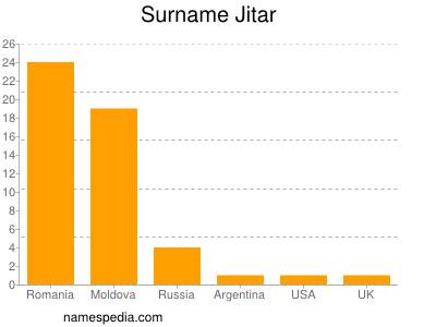 Surname Jitar