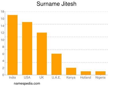 Surname Jitesh