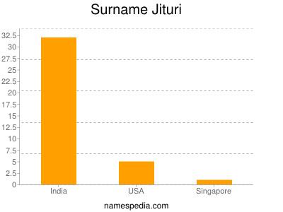 Surname Jituri
