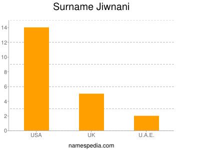 Surname Jiwnani