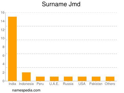 Surname Jmd