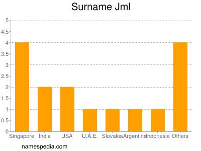 Surname Jml