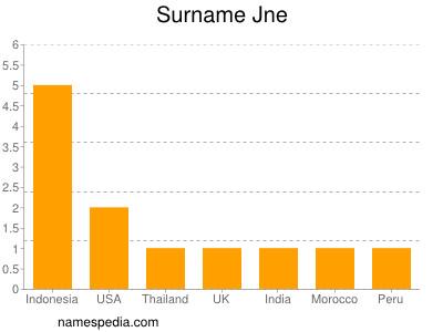 Surname Jne