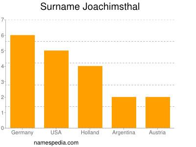 Surname Joachimsthal