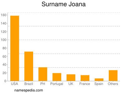 Surname Joana