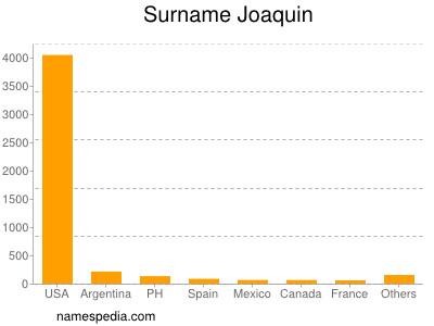 Surname Joaquin