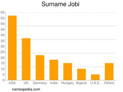 Surname Jobi