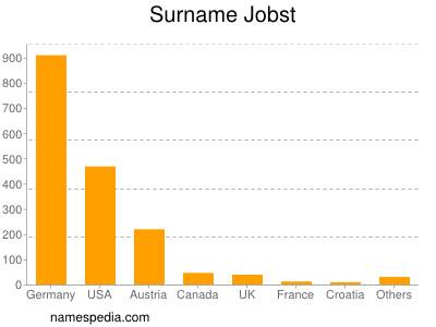 Surname Jobst