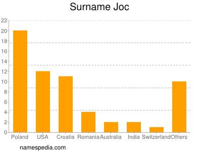 Surname Joc