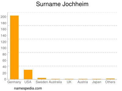 Surname Jochheim