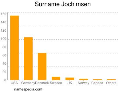 Surname Jochimsen