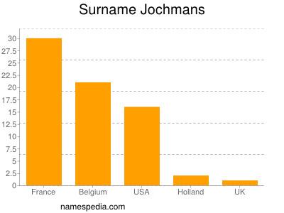 Surname Jochmans