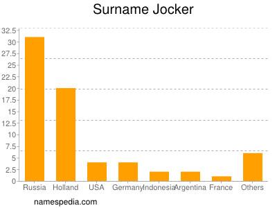 Surname Jocker