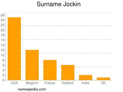 Surname Jockin