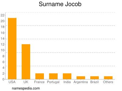 Surname Jocob