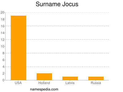 Surname Jocus